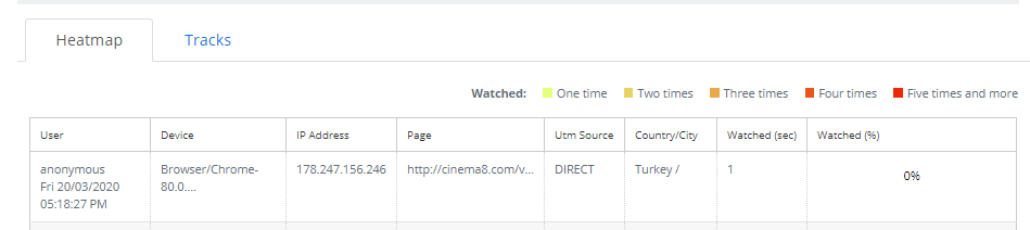 Articles - Reporting And Analytics With Cinema8 4